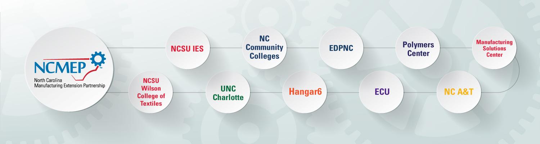 NCMEP_2021 Partners Timeline Hero Graphic