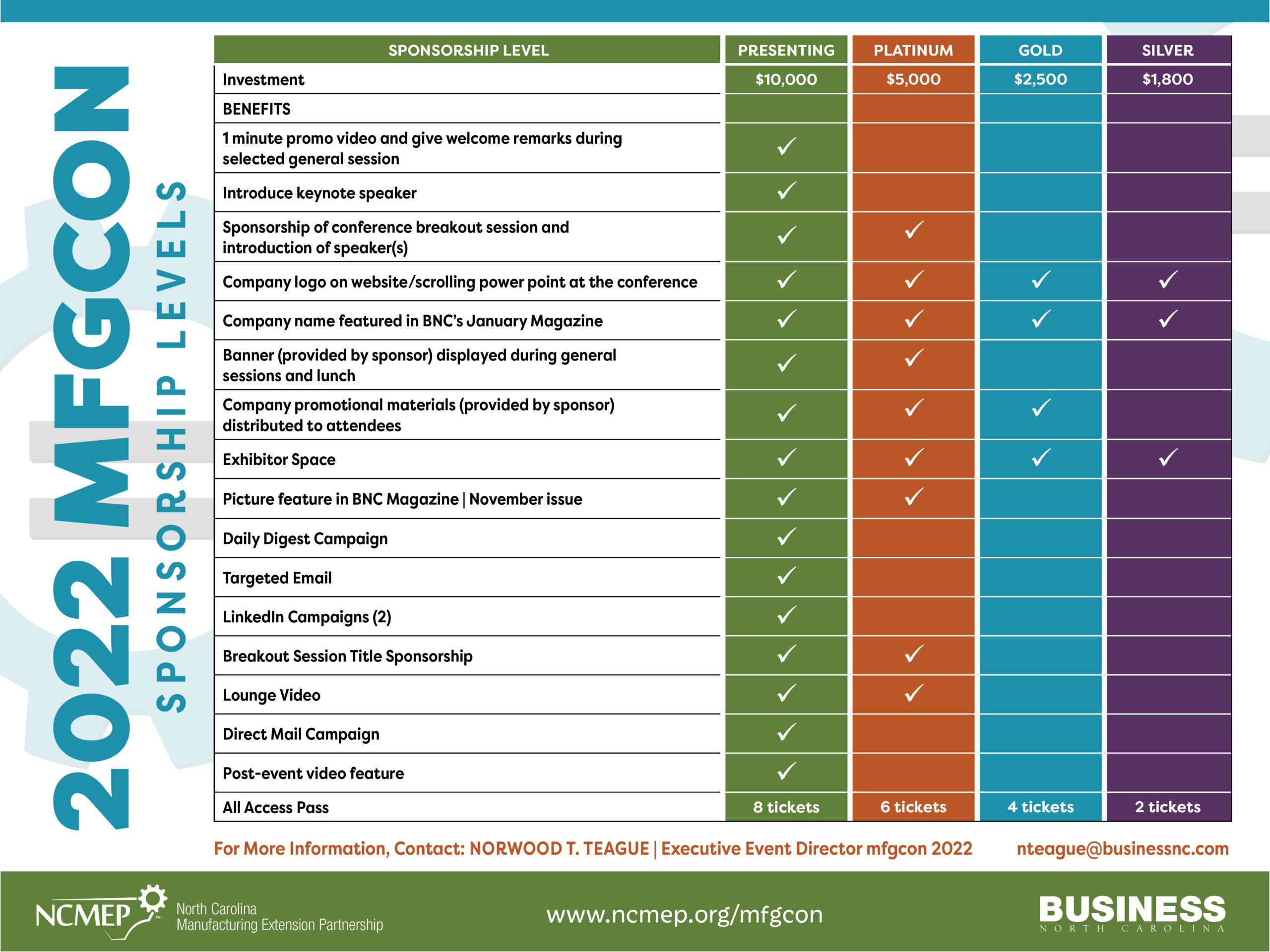 mfgCON22 Sponsorship Levels - 2022 pdf
